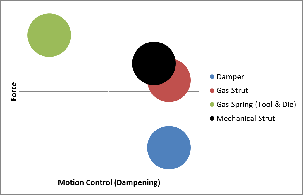 Chart that describes Areas that Springs/Struts are used